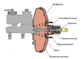 Вакуумный усилитель тормозов Калина
